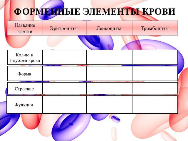 Кол-во в 1 куб.мм крови Эритроциты Лейкоциты Тромбоциты Форма Строение Функци...