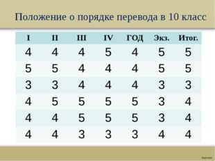 Положение о порядке перевода в 10 класс I II III IV ГОД Экз. Итог. 4 4 4 5 4