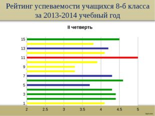 Рейтинг успеваемости учащихся 8-б класса за 2013-2014 учебный год №-это номер