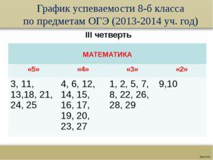 График успеваемости 8-б класса по предметам ОГЭ (2013-2014 уч. год) III четве