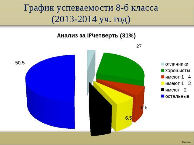 График успеваемости 8-б класса (2013-2014 уч. год)