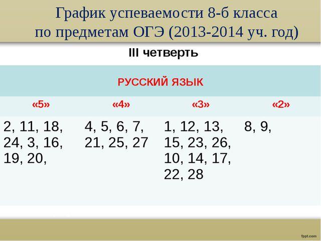 График успеваемости 8-б класса по предметам ОГЭ (2013-2014 уч. год) III четве...