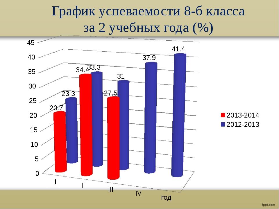 График успеваемости 8-б класса за 2 учебных года (%)