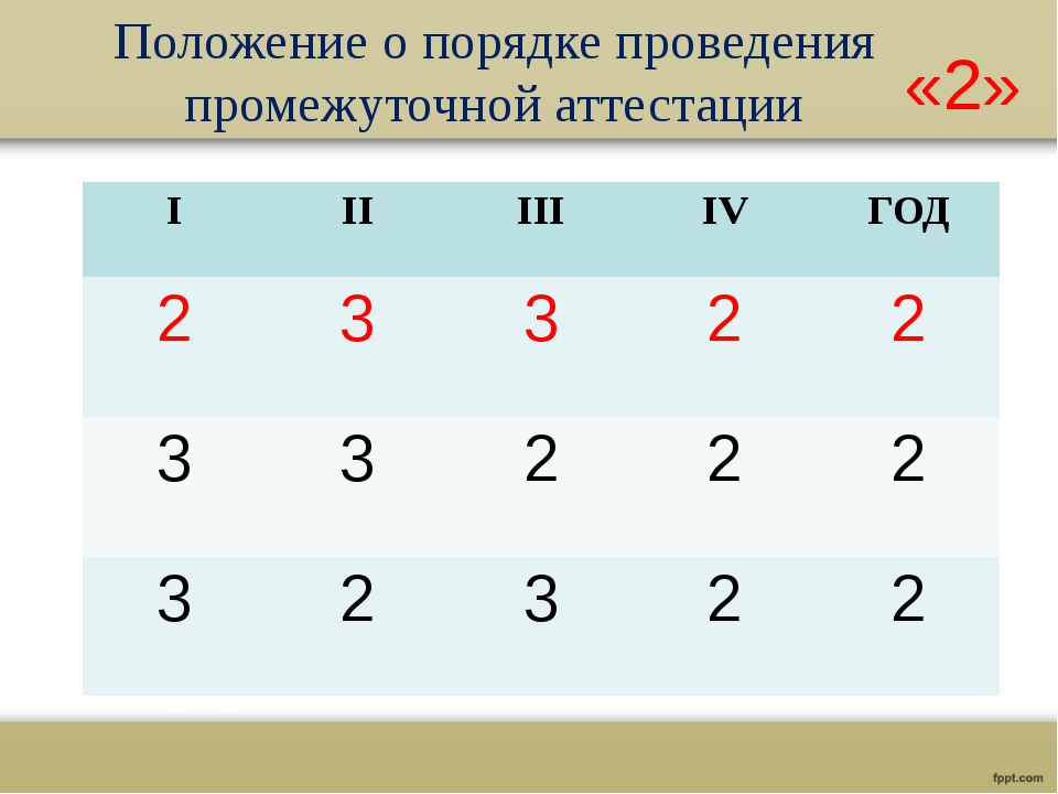 Положение о порядке проведения промежуточной аттестации «2» I II III IV ГОД 2...