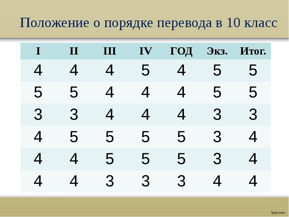 Положение о порядке перевода в 10 класс I II III IV ГОД Экз. Итог. 4 4 4 5 4...