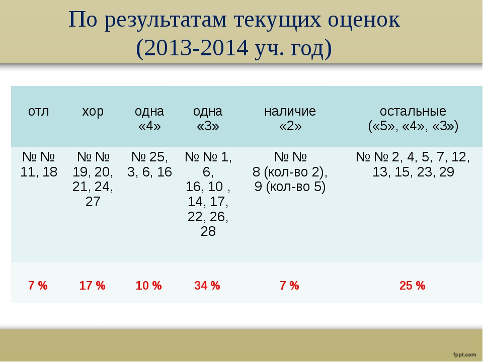 По результатам текущих оценок (2013-2014 уч. год) отл хор одна «4» одна «3» н...