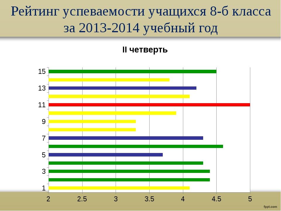 Рейтинг успеваемости учащихся 8-б класса за 2013-2014 учебный год №-это номер...