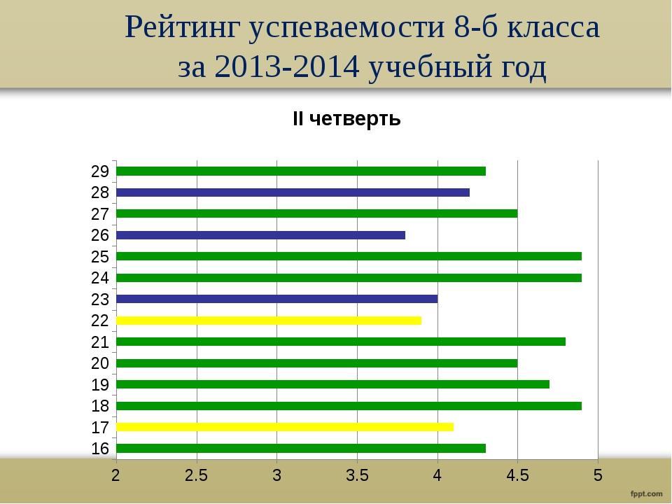 Рейтинг успеваемости 8-б класса за 2013-2014 учебный год №-это номер, под кот...