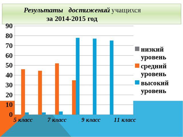 Результаты достижений учащихся за 2014-2015 год