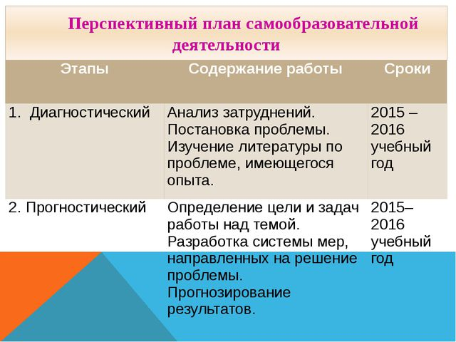 Перспективный план самообразовательной деятельности Этапы Содержание работы...