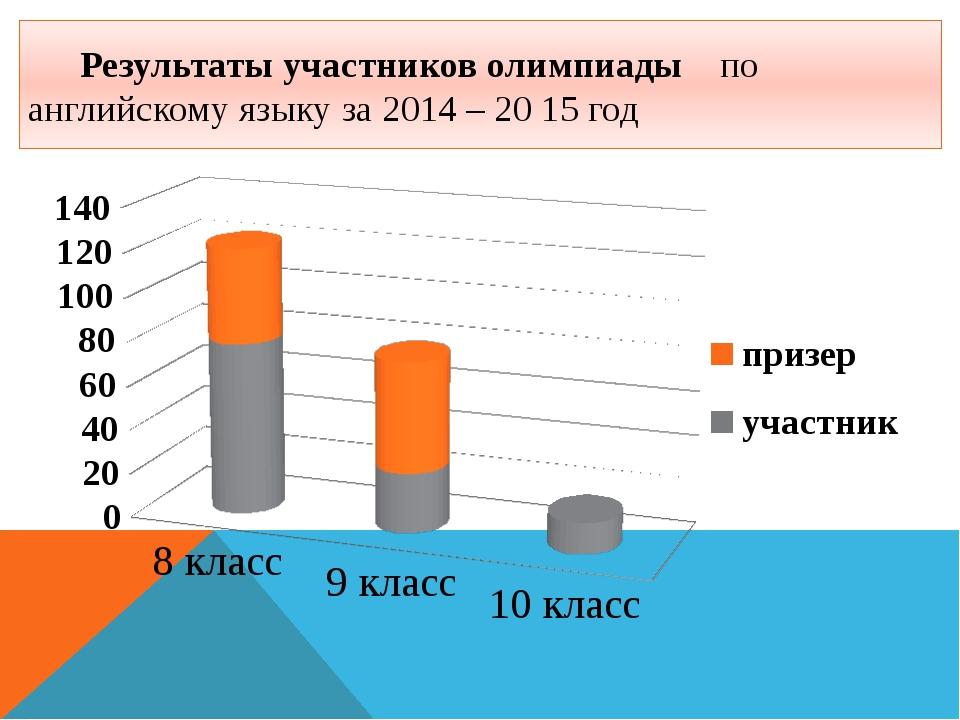 Результаты участников олимпиады по английскому языку за 2014 – 20 15 год