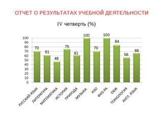 ОТЧЕТ О РЕЗУЛЬТАТАХ УЧЕБНОЙ ДЕЯТЕЛЬНОСТИ IV четверть (%) 70 61 48 75 61 70 10