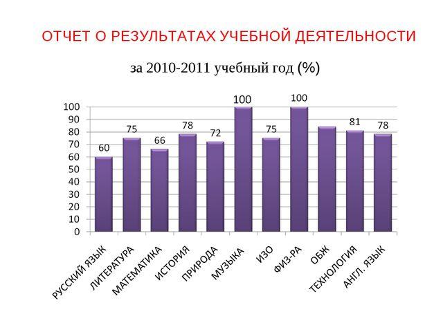 ОТЧЕТ О РЕЗУЛЬТАТАХ УЧЕБНОЙ ДЕЯТЕЛЬНОСТИ за 2010-2011 учебный год (%)