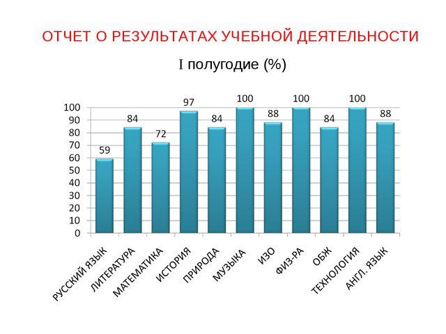 ОТЧЕТ О РЕЗУЛЬТАТАХ УЧЕБНОЙ ДЕЯТЕЛЬНОСТИ I полугодие (%)