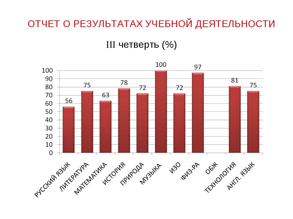 ОТЧЕТ О РЕЗУЛЬТАТАХ УЧЕБНОЙ ДЕЯТЕЛЬНОСТИ III четверть (%)