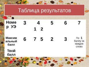 Таблица результатов Номер УЭ 3 4 5 6 7 1 2 Максимальный балл 6 7 5 2 3 По1бал