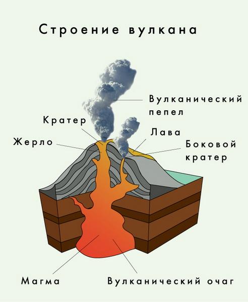 внутреннее строение вулкана, из чего состоит вулкан, что у него внутри