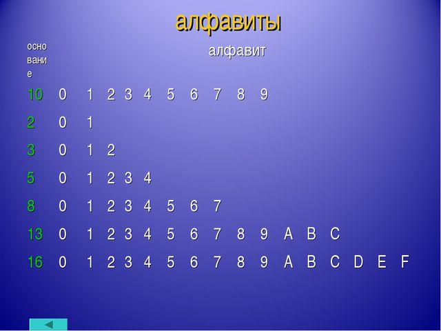алфавиты основаниеалфавит 100123456789 201...