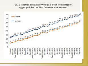 Рис. 2.Прогноз динамики суточной и месячной интернет-аудиторий, Россия 18+,