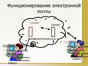 Функционирование электронной почты   КОМПЬЮТЕРНАЯ СЕТЬ СЕРВЕР СЕРВЕР КЛИЕНТ