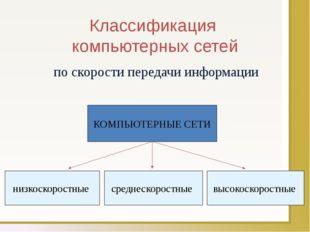 Классификация компьютерных сетей по скорости передачи информации КОМПЬЮТЕРНЫЕ