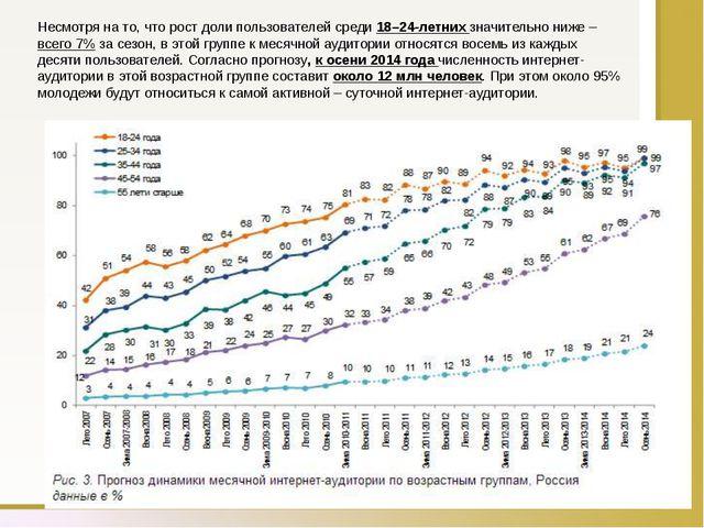Несмотря на то, что рост доли пользователей среди 18–24-летних значительно ни...