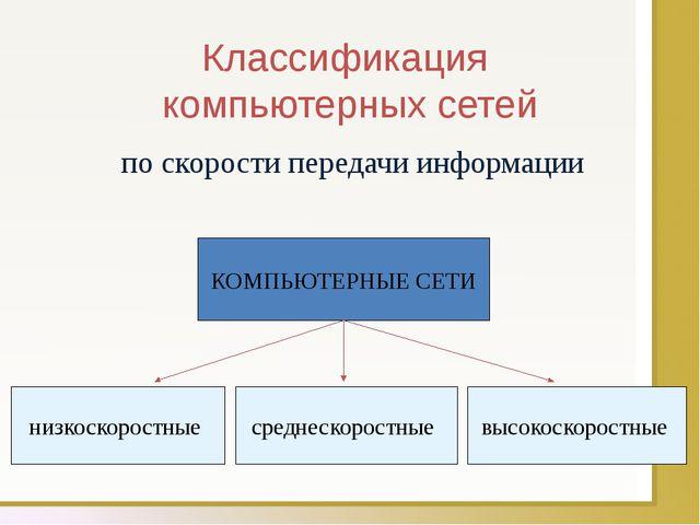 Классификация компьютерных сетей по скорости передачи информации КОМПЬЮТЕРНЫЕ...