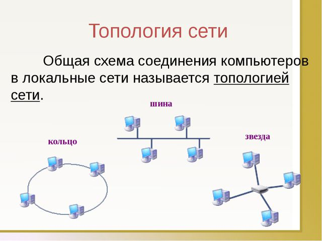 Топология сети Общая схема соединения компьютеров в локальные сети называет...