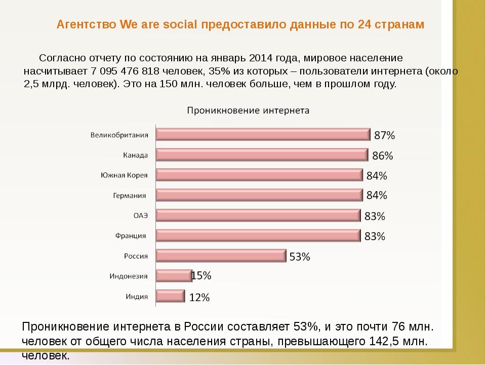 Агентство We are social предоставило данные по 24 странам Согласно отчету по...