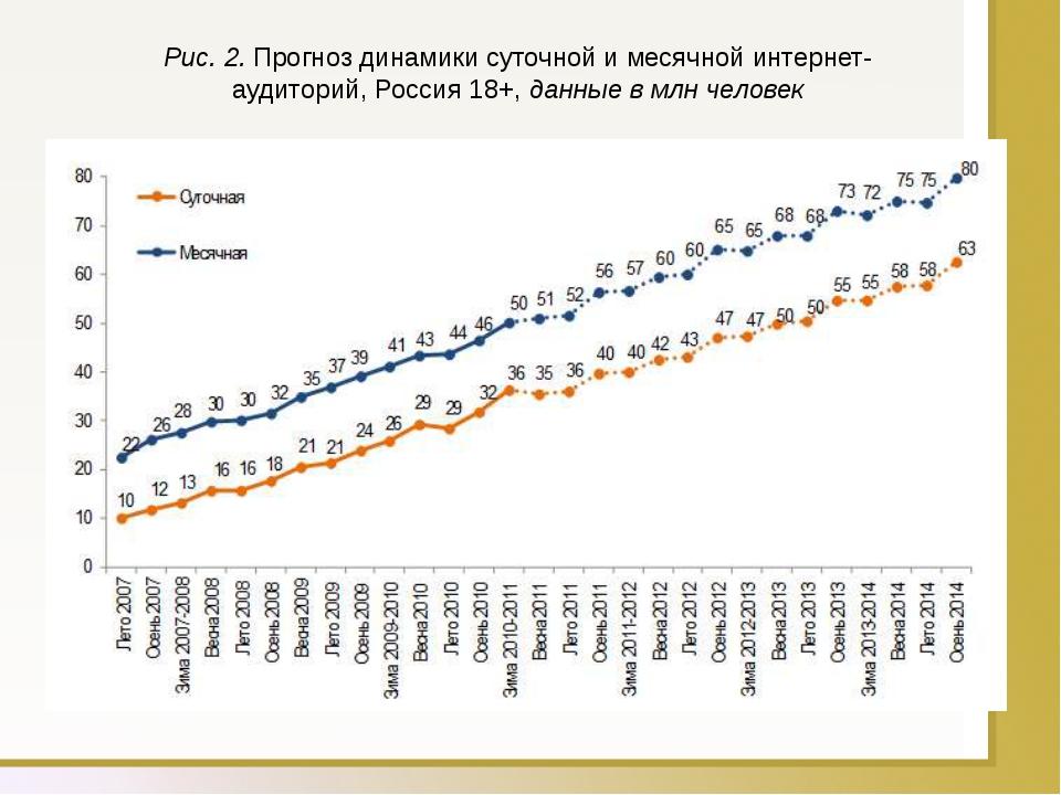 Рис. 2.Прогноз динамики суточной и месячной интернет-аудиторий, Россия 18+,...