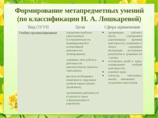 Формирование метапредметных умений (по классификации Н. А. Лошкаревой) Вид ОУ