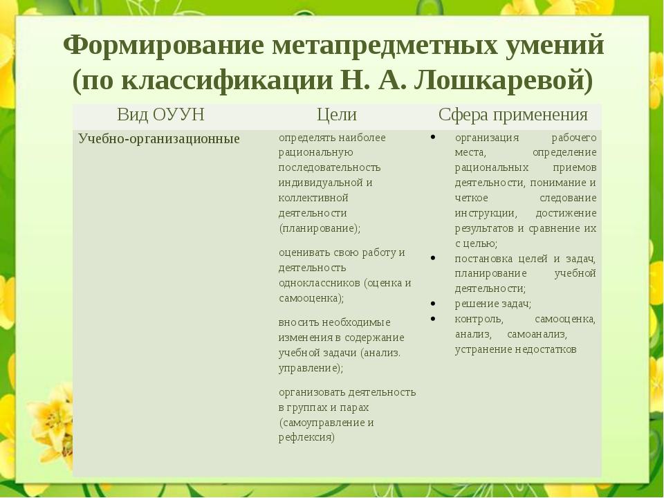 Формирование метапредметных умений (по классификации Н. А. Лошкаревой) Вид ОУ...