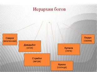 Иерархия богов Сварог (вселенная) Даждьбог (огня) Стрибог (ветра) Ярило (солн