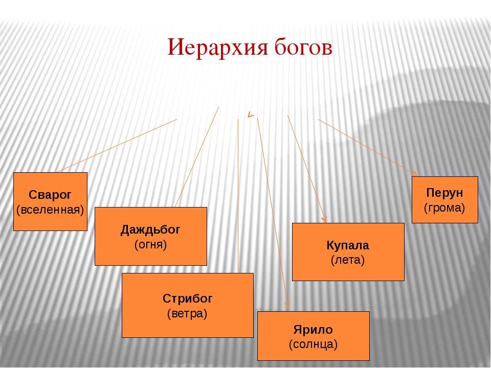 Иерархия богов Сварог (вселенная) Даждьбог (огня) Стрибог (ветра) Ярило (солн...