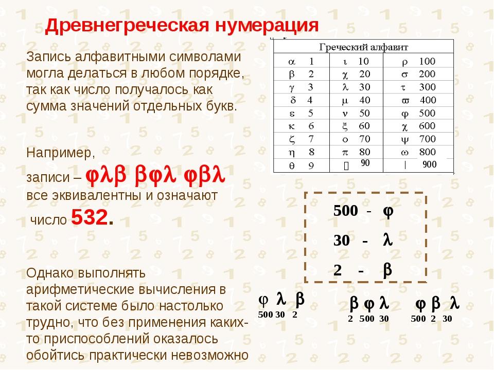 Запись алфавитными символами могла делаться в любом порядке, так как число по...