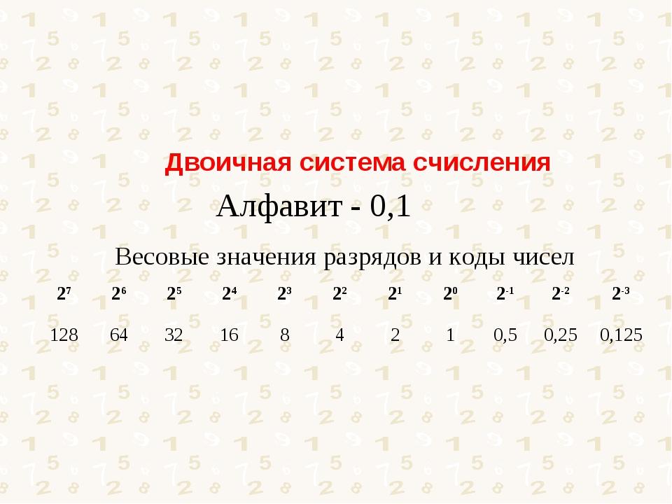 Алфавит - 0,1 Двоичная система счисления Весовые значения разрядов и коды чис...