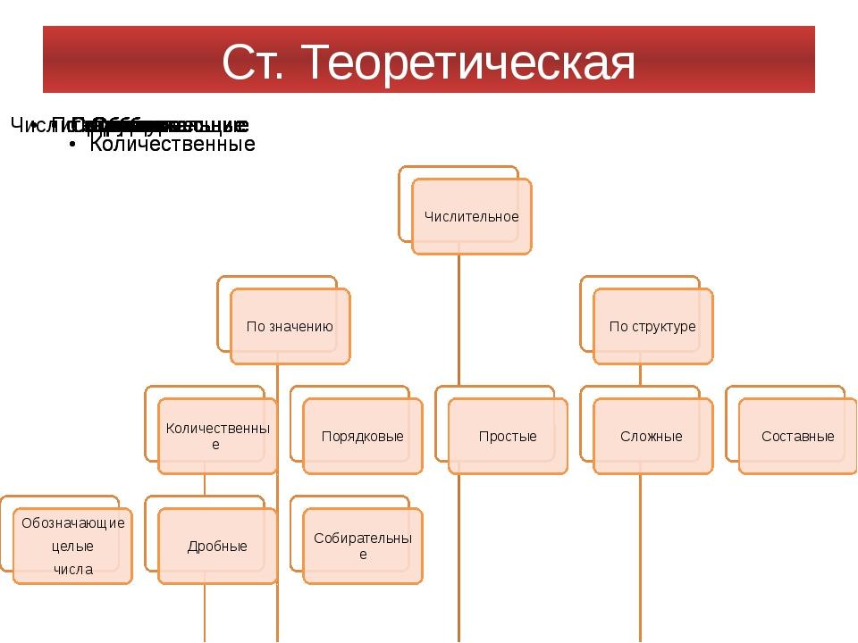 Ст. Теоретическая