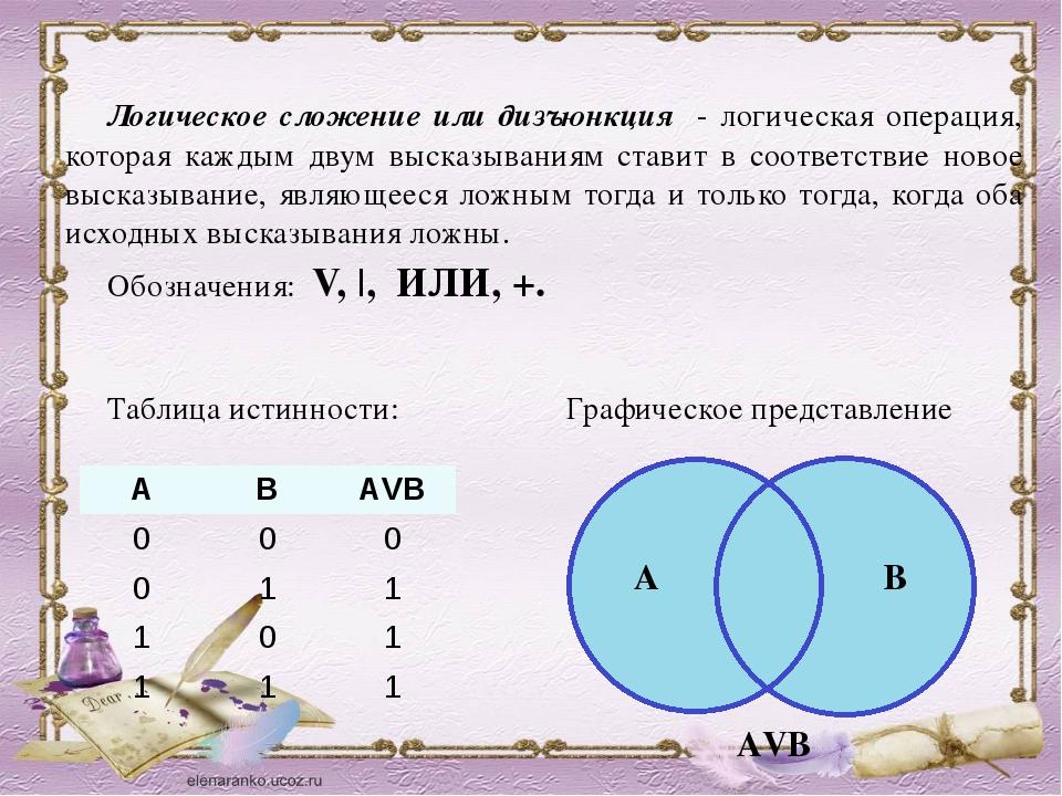 Логическое сложение или дизъюнкция - логическая операция, которая каждым двум...