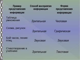 Зрительная Зрительная Звуковая Зрительная Числовая Звуковая Графическая Текст