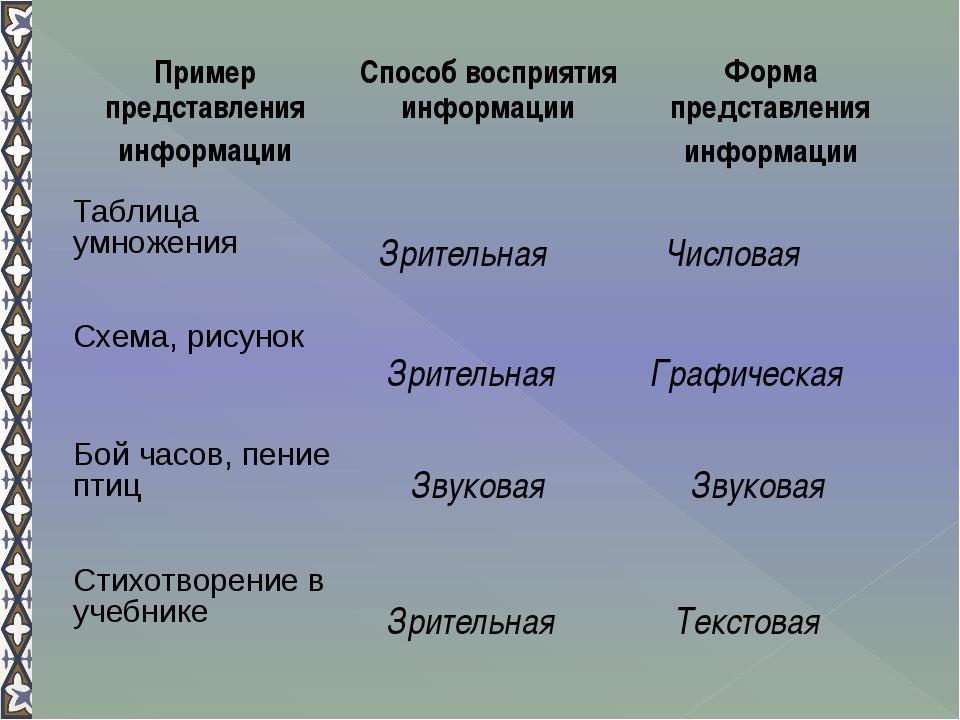 Зрительная Зрительная Звуковая Зрительная Числовая Звуковая Графическая Текст...