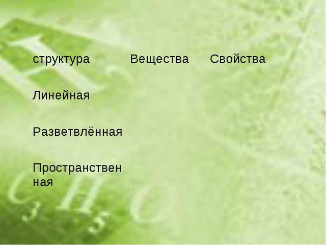 структураВеществаСвойства Линейная Разветвлённая Пространственная