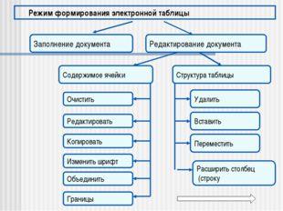 Режим формирования электронной таблицы Заполнение документа Редактирование до