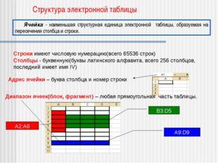 Структура электронной таблицы Строки имеют числовую нумерацию(всего 65536 ст