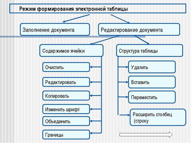 Режим формирования электронной таблицы Заполнение документа Редактирование до...