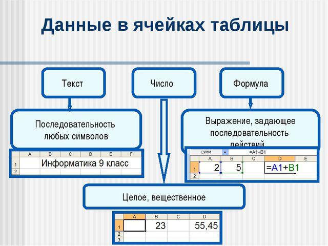 Данные в ячейках таблицы Число Последовательность любых символов Целое, вещес...