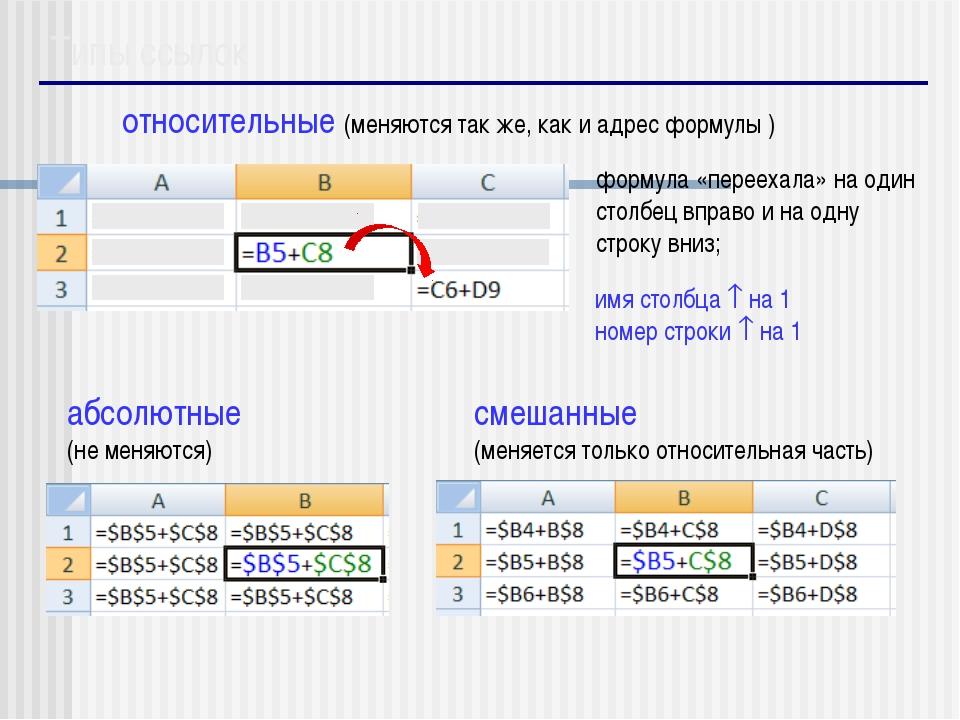 Типы ссылок относительные (меняются так же, как и адрес формулы ) формула «п...