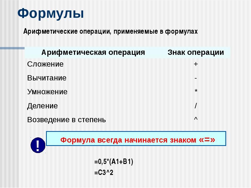 Формулы Арифметические операции, применяемые в формулах =0,5*(А1+В1) =С3^2 Фо...