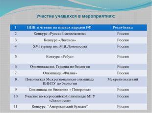 Участие учащихся в мероприятиях: 1 НПК и чтения на языках народов РФ Республи