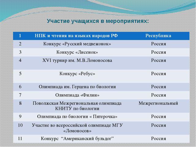 Участие учащихся в мероприятиях: 1 НПК и чтения на языках народов РФ Республи...
