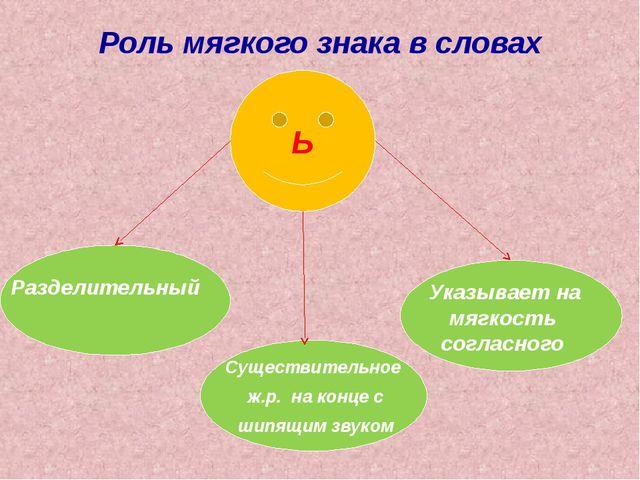 Роль мягкого знака в словах Ь Указывает на мягкость согласного Существительно...